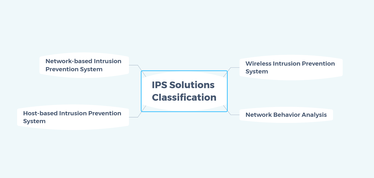 ips solution - ips solutions classification
