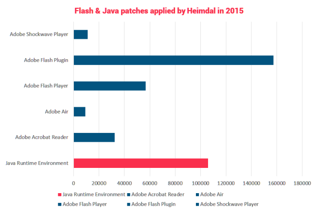 java and flash patches heimdal security 2015