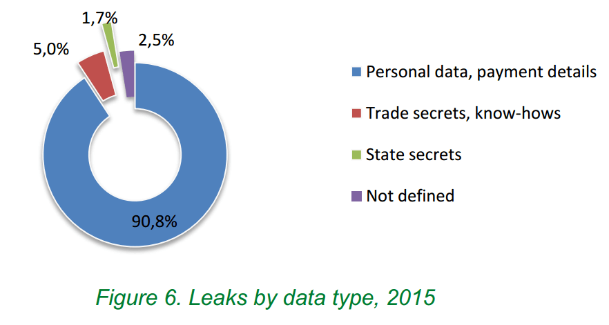 leaks by data type 2015