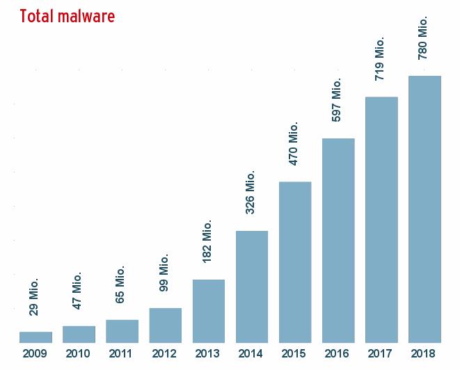 malware-last-10-years_sum_en