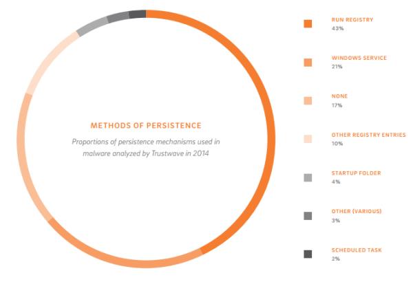 methods of persistence trustwave 2015