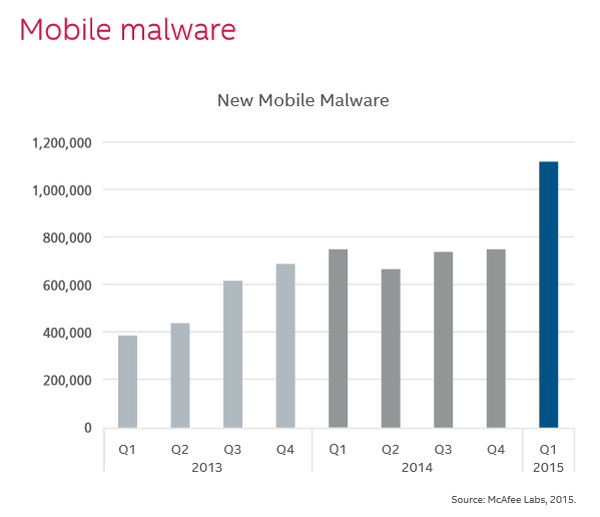 mobile malware McAfee Labs Threats Report, May 2015
