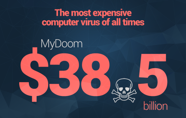most expensive computer virus heimdal security