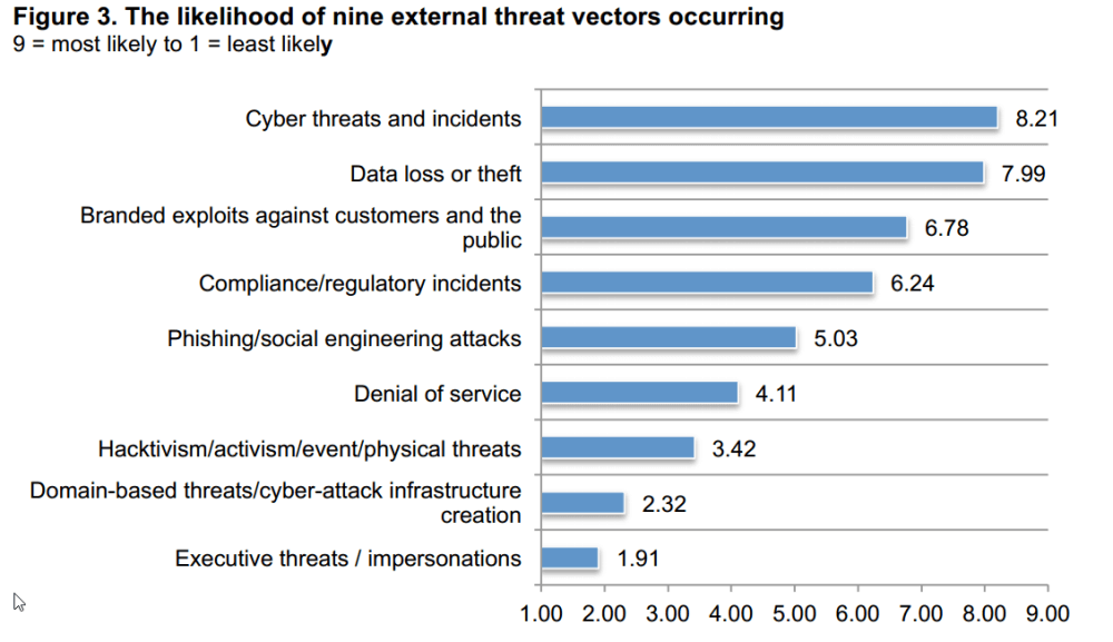 most-frequent-external-threat-vectors