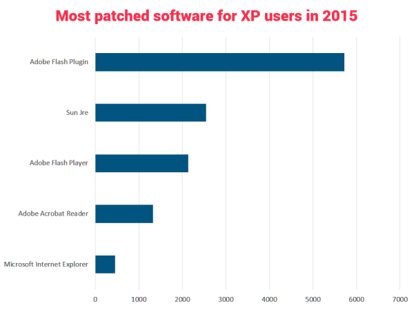 most patched