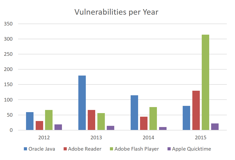most vulnerable software per year