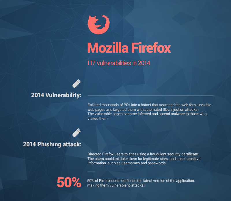 mozilla firefox vulnerabilities heimdal security