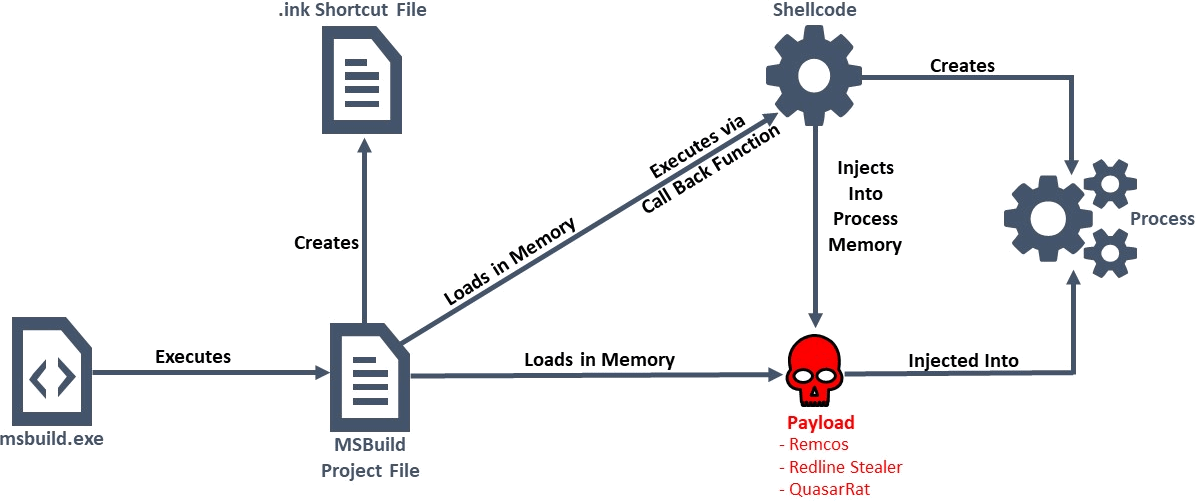 msbuild -Infection-chain heimdal security