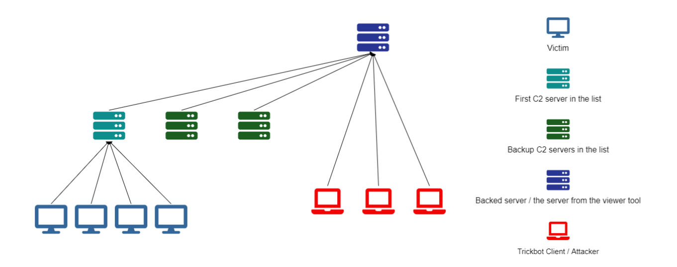 network trickbot malware