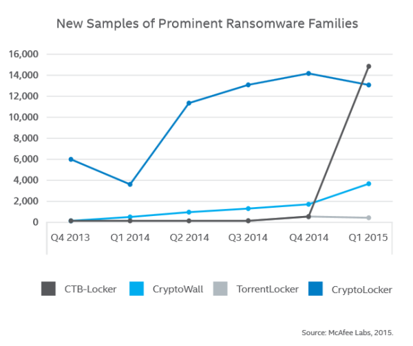 new samples of prominent ransomware families McAfee Labs Threats Report, May 2015