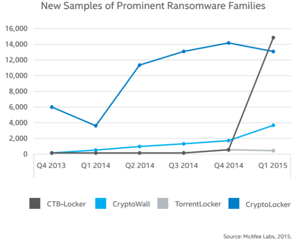 new samples of prominent ransomware families mcafee labs 2015