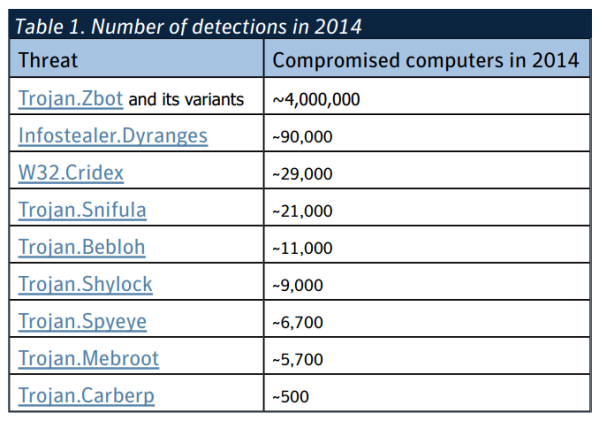 number of banking trojan detections in 2014