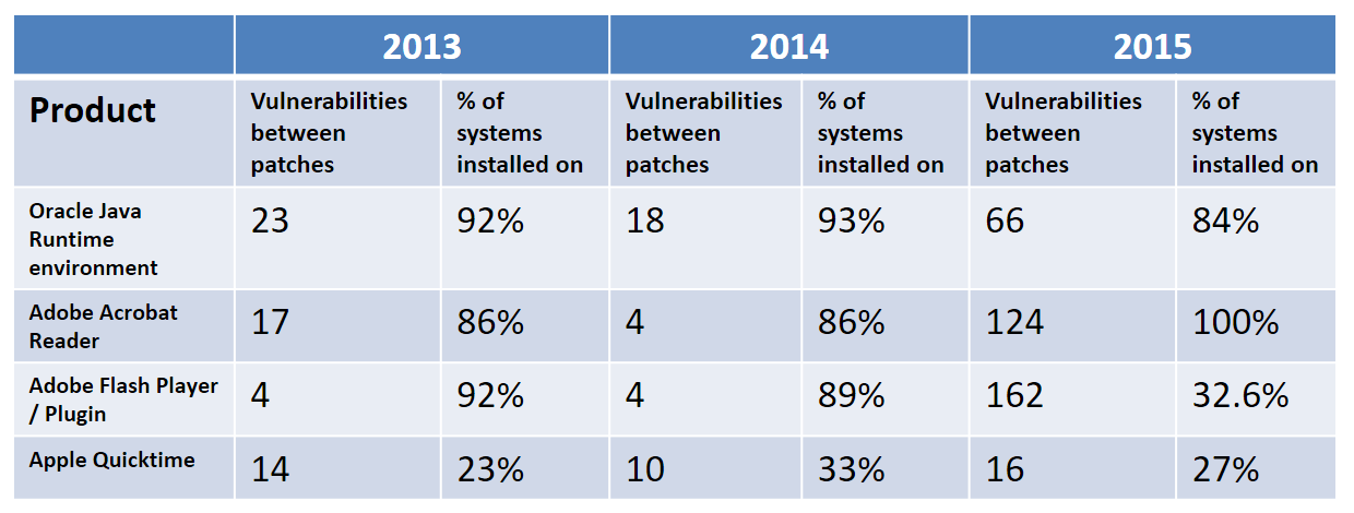 number of vulnerabilities between patches