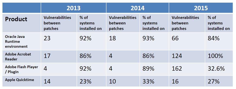 number of vulnerabilities between patches