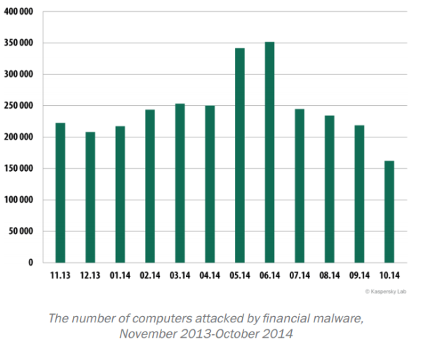online threats in the financial sector kaspersky