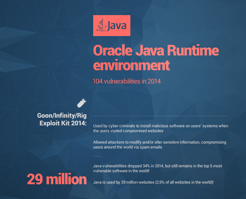 oracle java vulnerabilities heimdal security