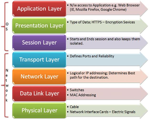 ddos attack - osi layers model
