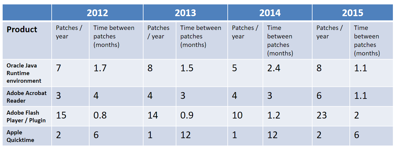 patch frequency for most vulnerable software