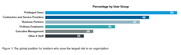 percentage of insider threat risk by user group