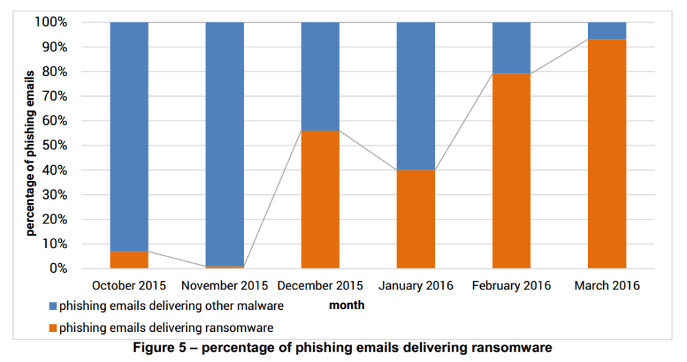 percentage-of-phishing-emails-delivering-ransomware
