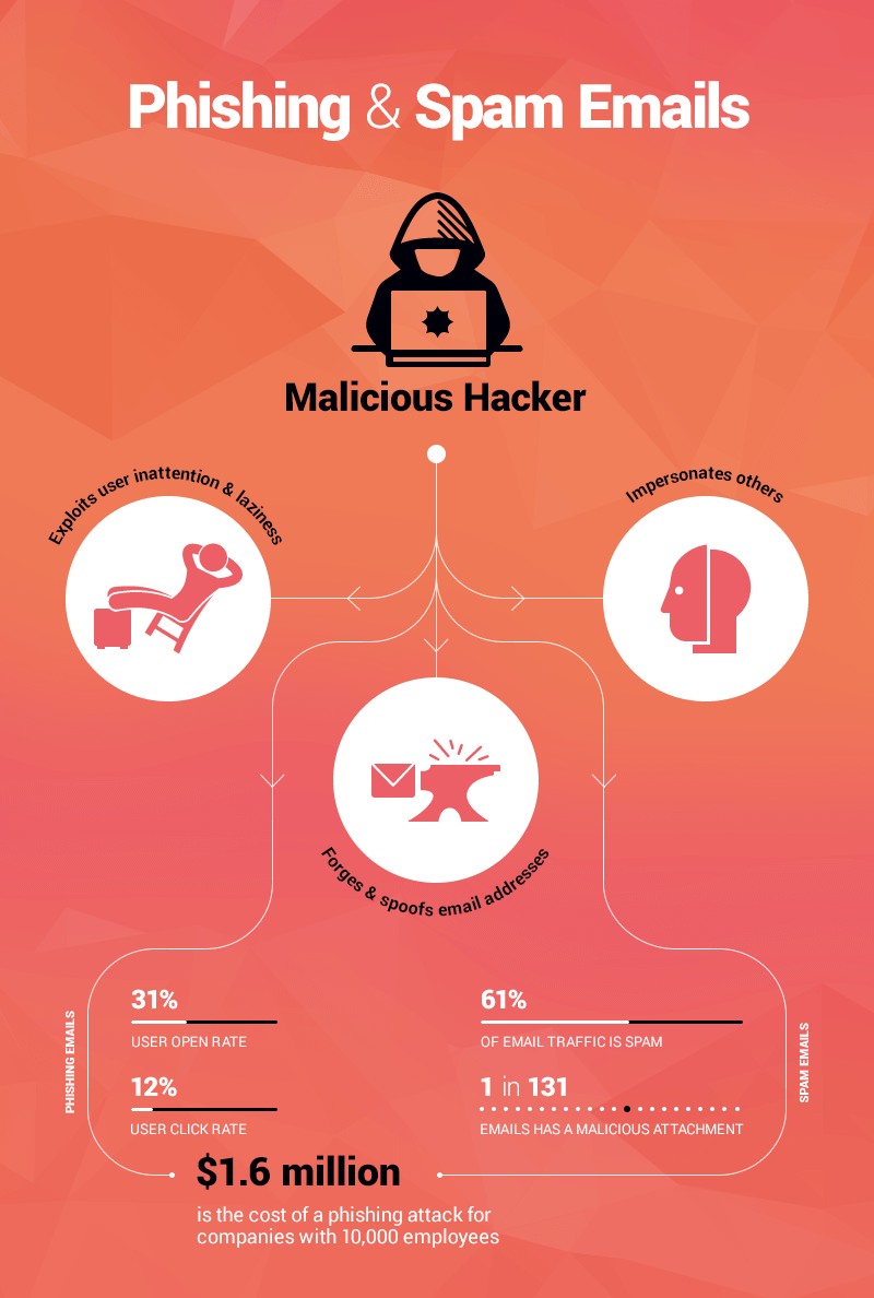 phishing and spam emails cost companies malicious attachments
