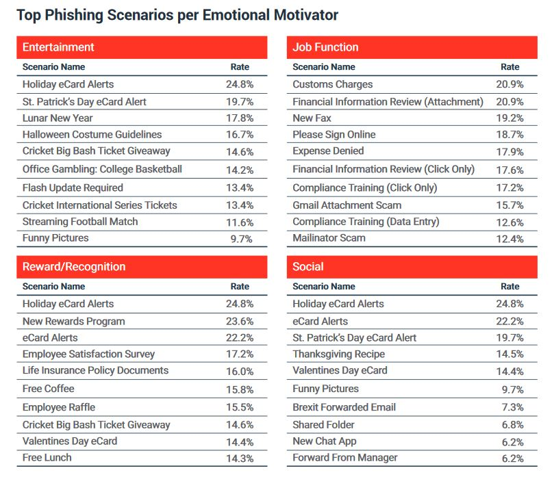 phishing scenarios emotional motivators