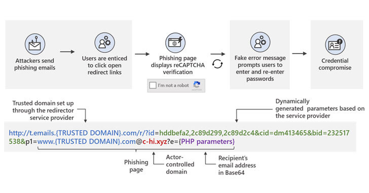 Attack chain open redirects phishing campaign