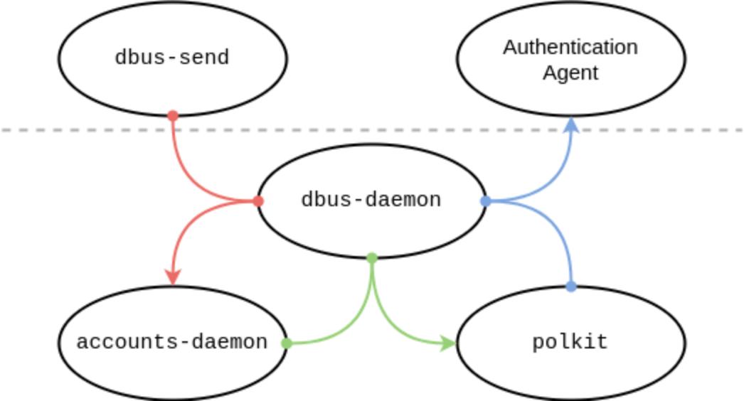 polkit diagram how it works
