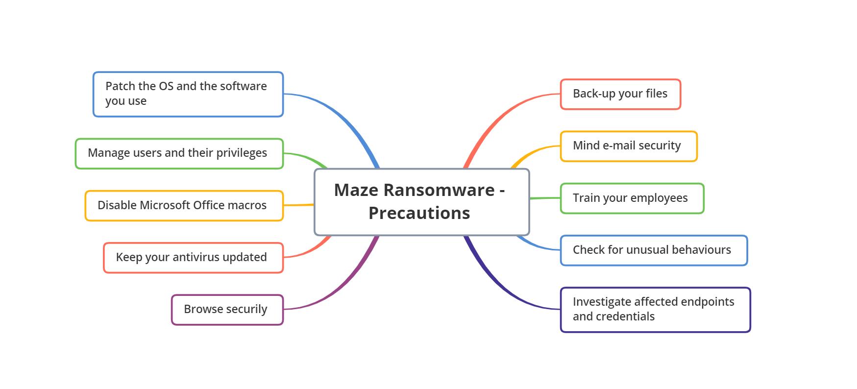 maze ransomware - precautions