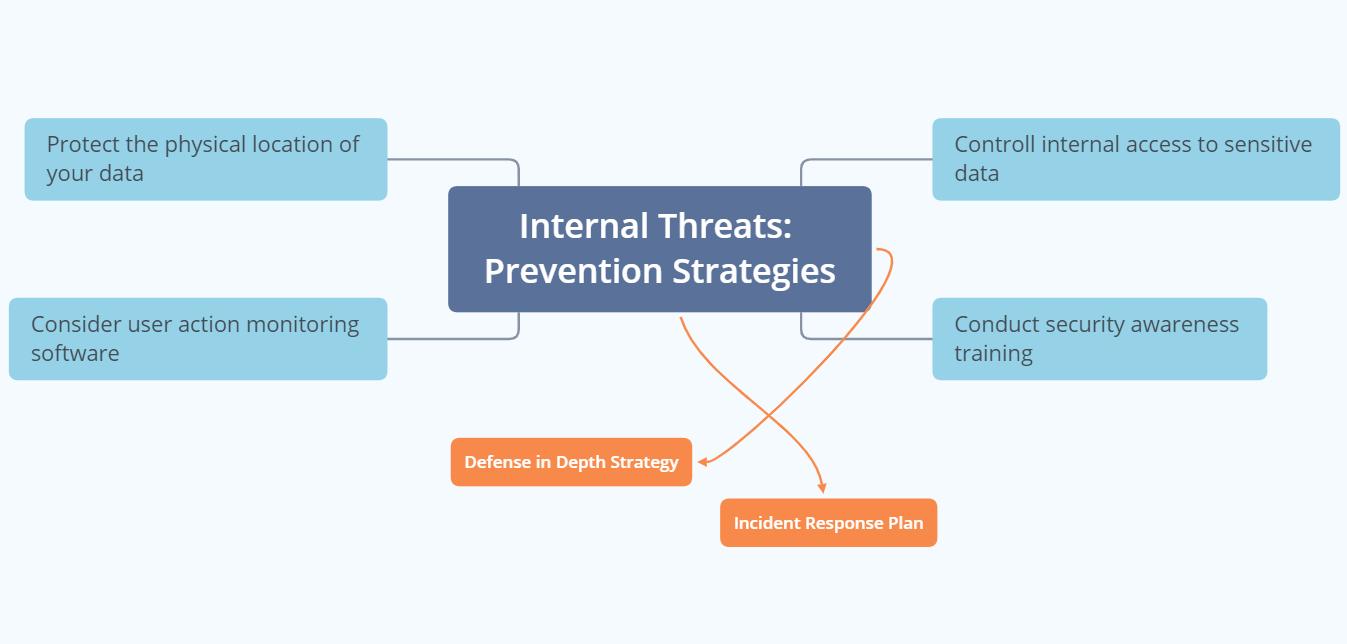 internal threats - prevention strategies