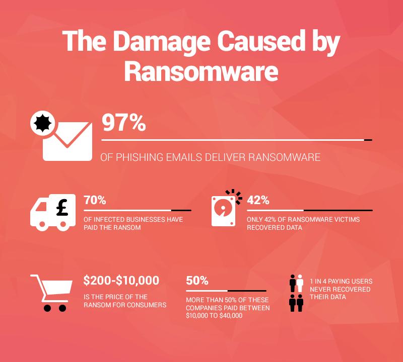 ransomware-damage