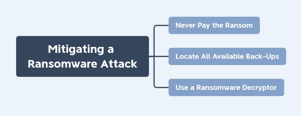Mitigating a ransomware attack