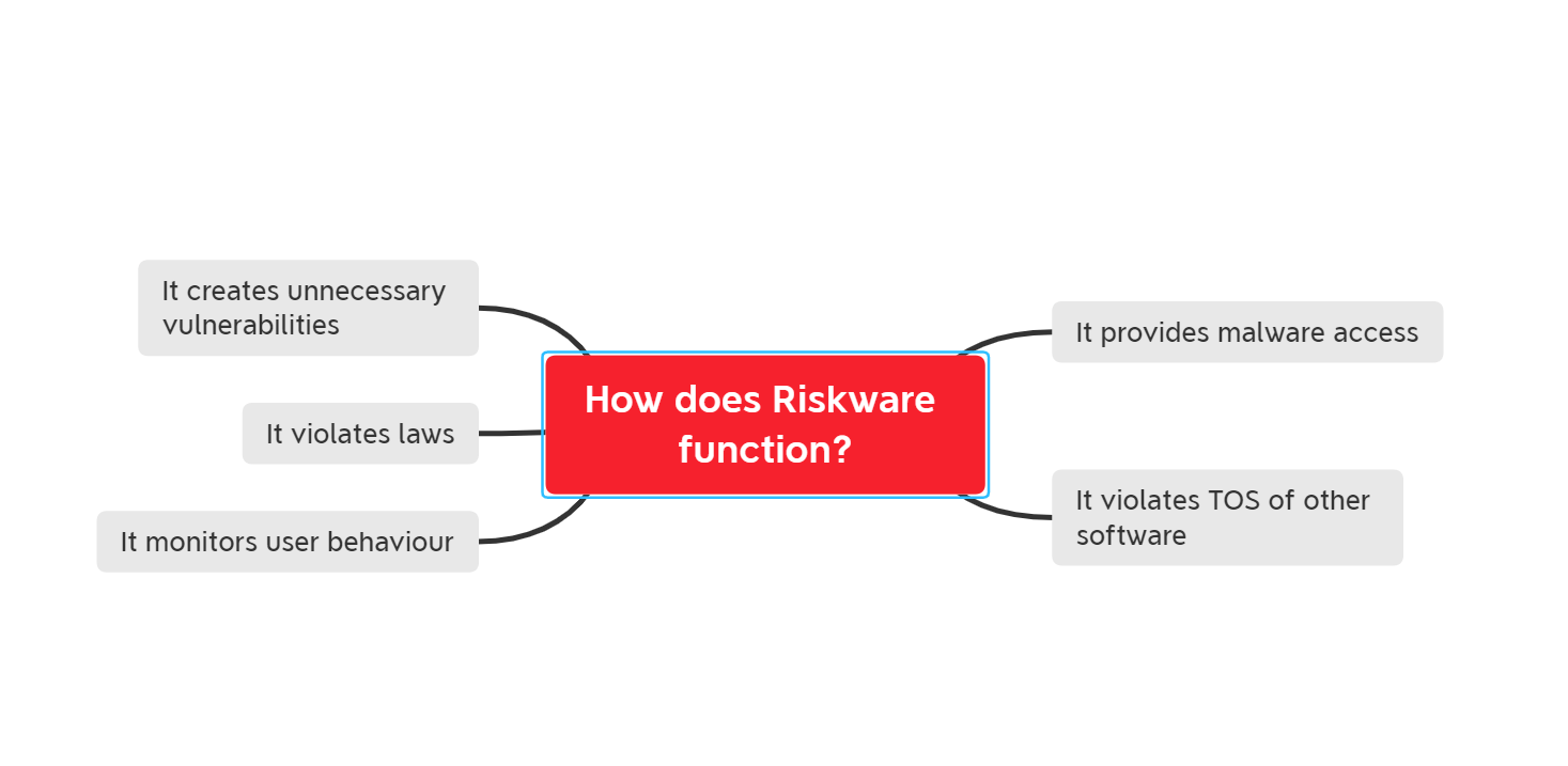 what is riskware - how does it function