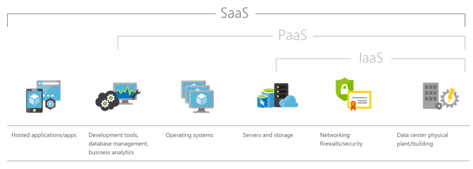SaaS Security Diagram