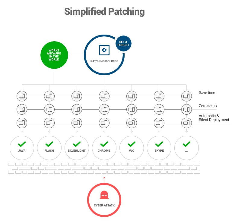 simplified software patching in a corporate environment