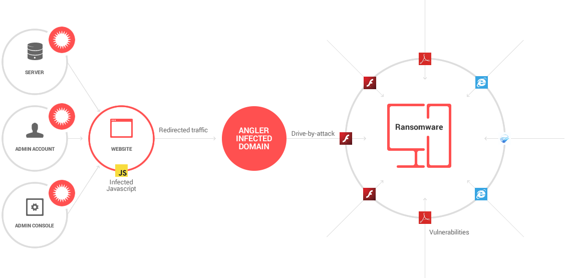small websites spreading angler exploit kit and ransomware graphic