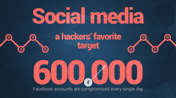 social media hacking heimdal security