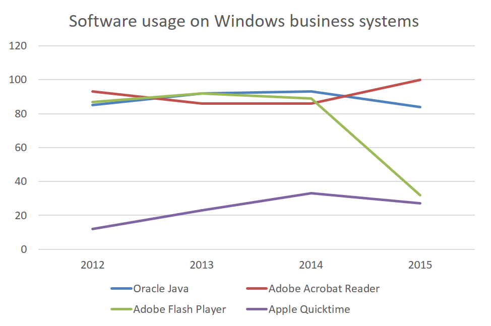software usage on windows business systems