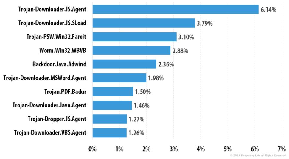 email spam statistics 2017 trojan types