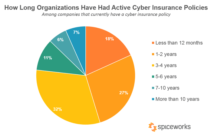 cyber insurance statistics