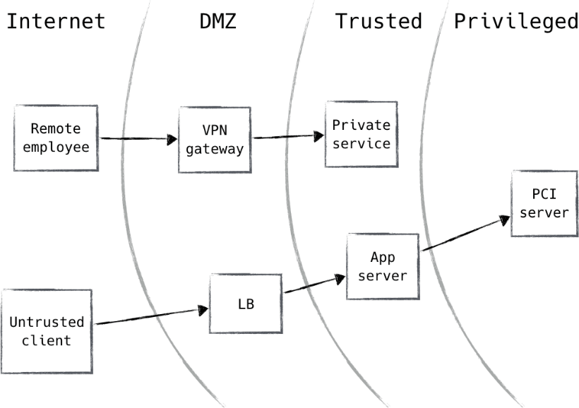 What standard security architecture looks like