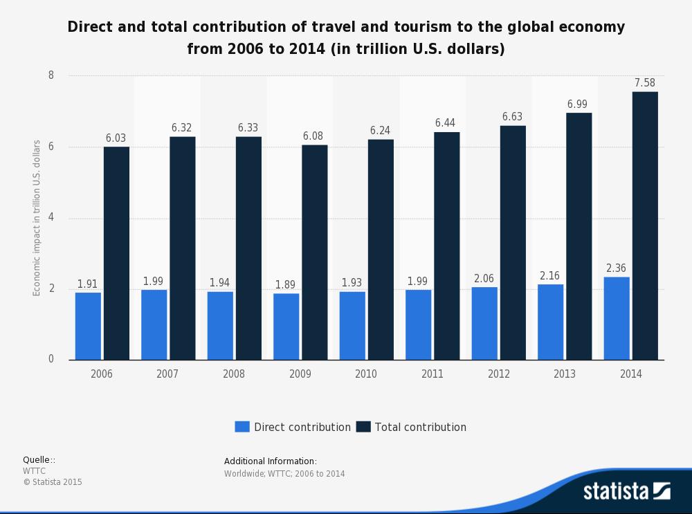 travel economy-2006-2014