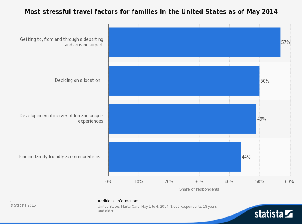most-stressful-travel-factors-for-families-2014