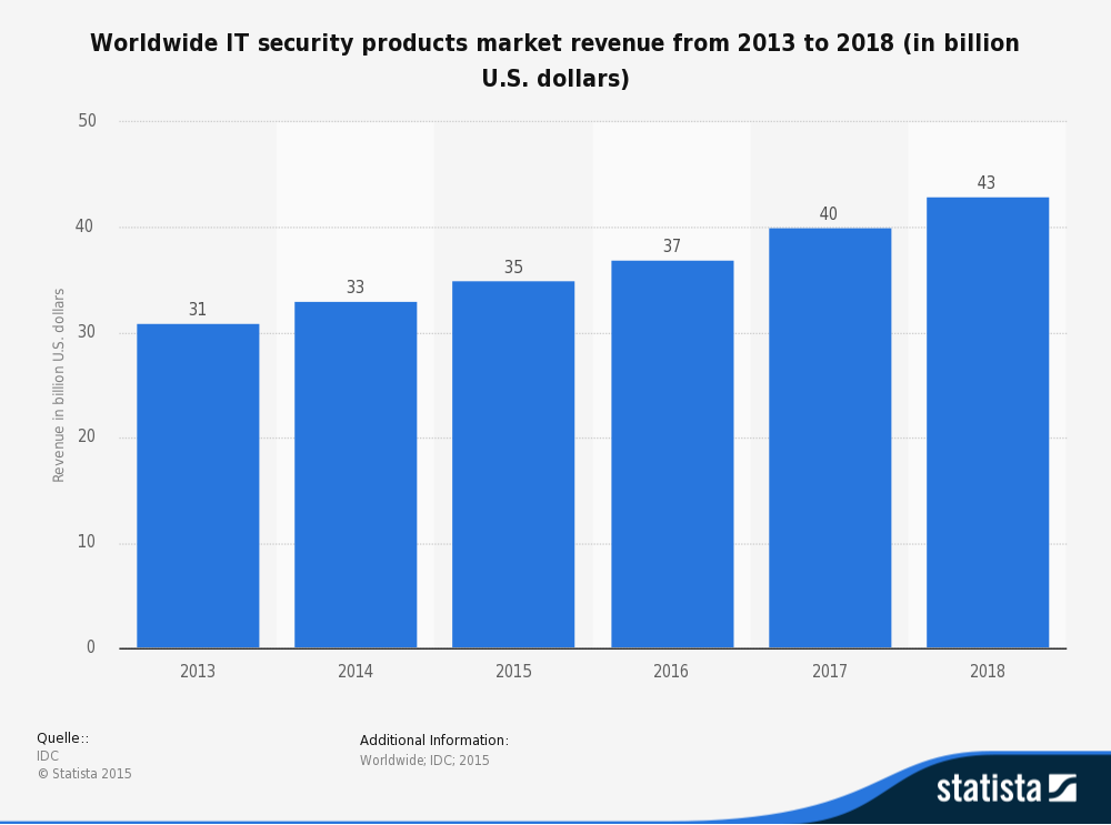 statistic_id417498_information-technology-security-products-market-revenue-worldwide-2013-2018