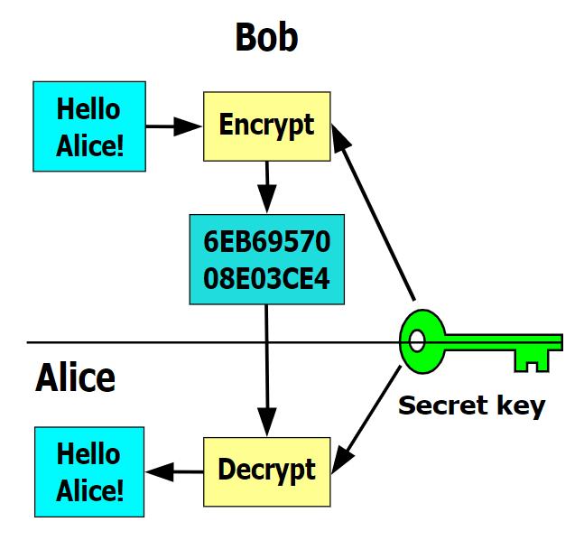 crypto virus - symmetric key encryption