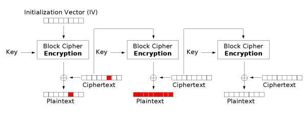 initialization vector heimdal security