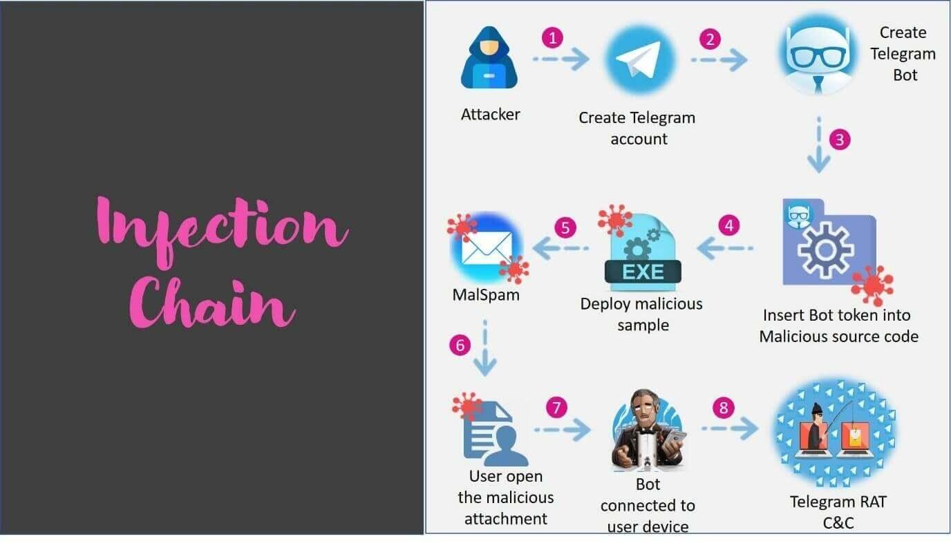 ToxicEye telegram image heimdal security