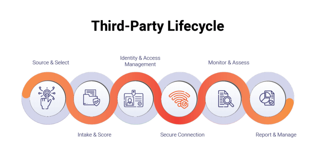 third-party lifecycle heimdal security