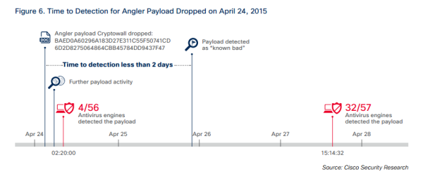 time to detection for angler cisco msr 2015