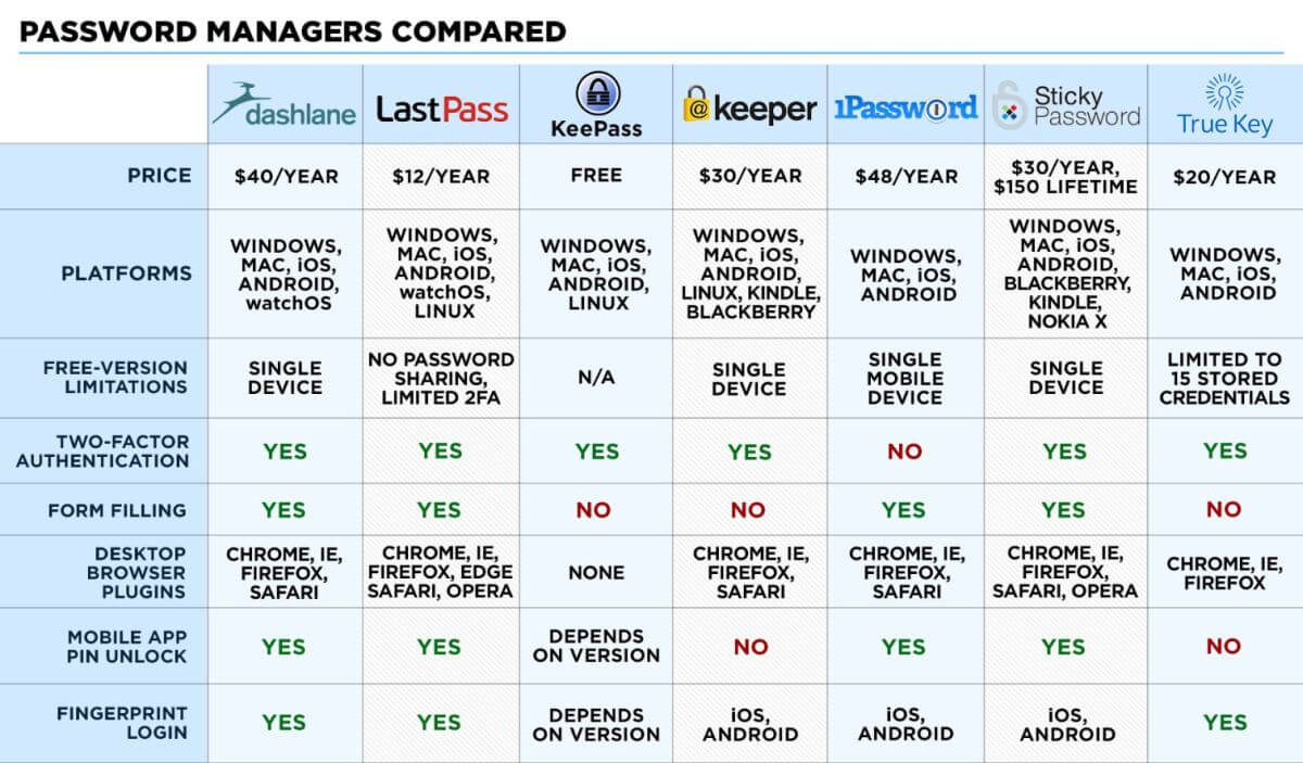 tom's guide 2016 password management comparison chart